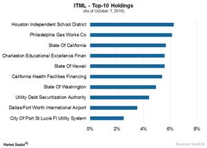 uploads///A ITML Top  holdings