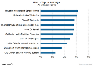 uploads/2016/10/3A-ITML-Top-10-holdings-1.png