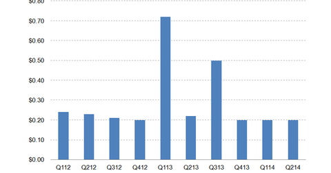 uploads/2014/08/MFA-dividend.png