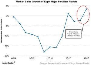 uploads/2018/03/Median-Sales-Growth-of-Eight-Major-Fertilizer-Players-2018-02-28-1-1.jpg