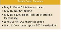 uploads///tesla crash timeline