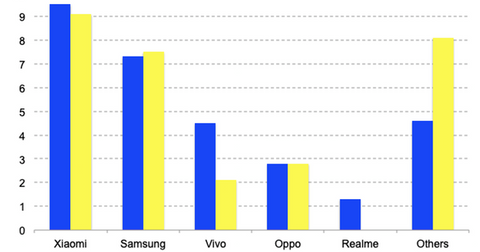 uploads/2019/04/India-smartphone-Q1-19-1.png