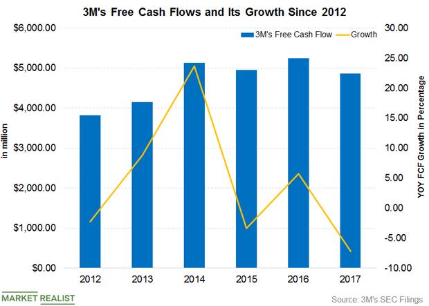 uploads///Part  Free cash flows