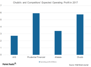 uploads/2017/09/CB-and-comp.-expected-operating-profit-1.png