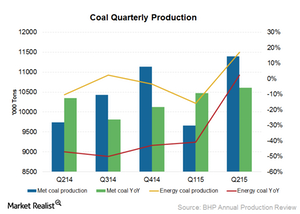 uploads/2015/09/Coal-production1.png