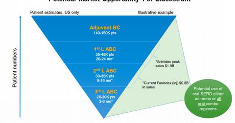 uploads/2018/01/Elacestrant-market-opportunity-1.png