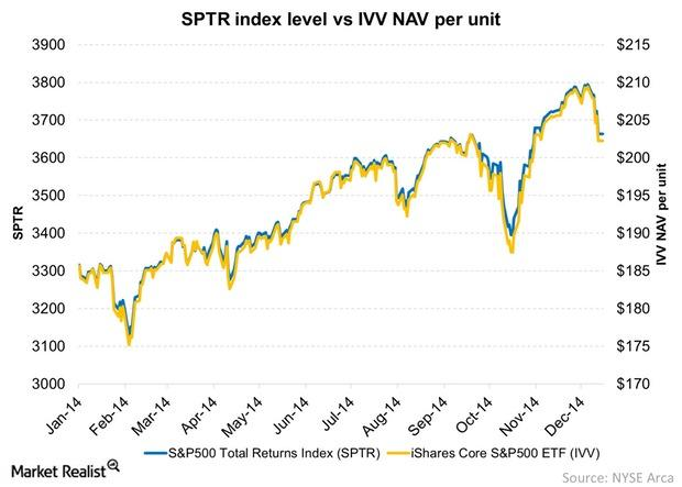 uploads///SPTR index level vs IVV NAV per unit