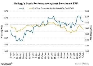 uploads/2016/02/Kelloggs-Stock-Performance-against-Benchmark-ETF-2016-02-081.jpg