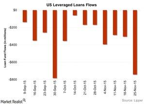 uploads/2015/12/US-Leveraged-Loans-Flows-2015-12-021.jpg