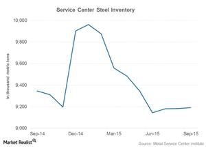 uploads///steel inventory