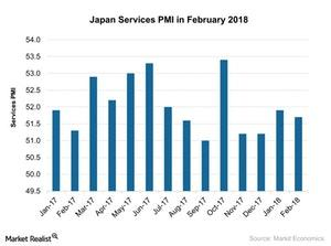 uploads///Japan Services PMI in February