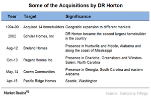 uploads/2015/07/Chart-6-acquisitions11.png
