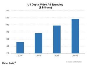 uploads///Digital video ad spending