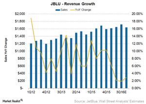 uploads/2016/07/JBLu-revenue-1.png