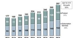 uploads///Fortinets revenue