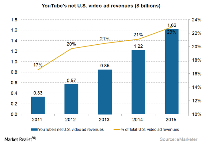 uploads///YouTube Net US Video Ad Revenues